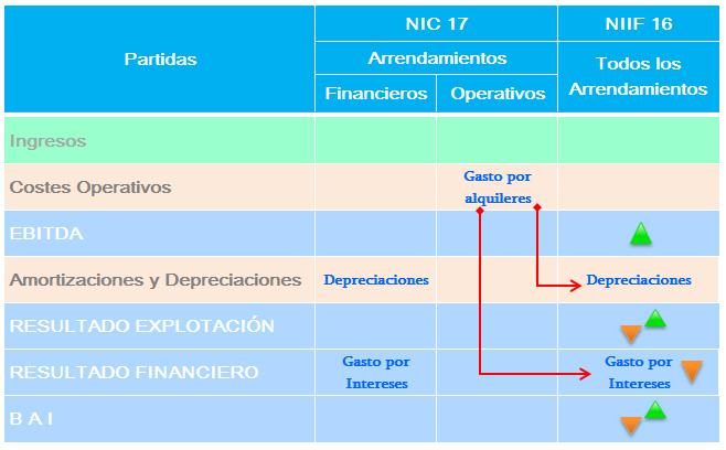 Contaone: cómo contabilizar los arrendamientos operativos con la nueva NIIF 16